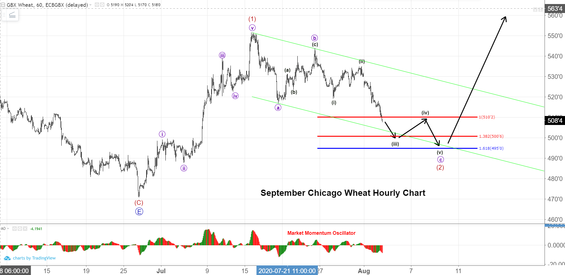 September Wheat Futures Hourly