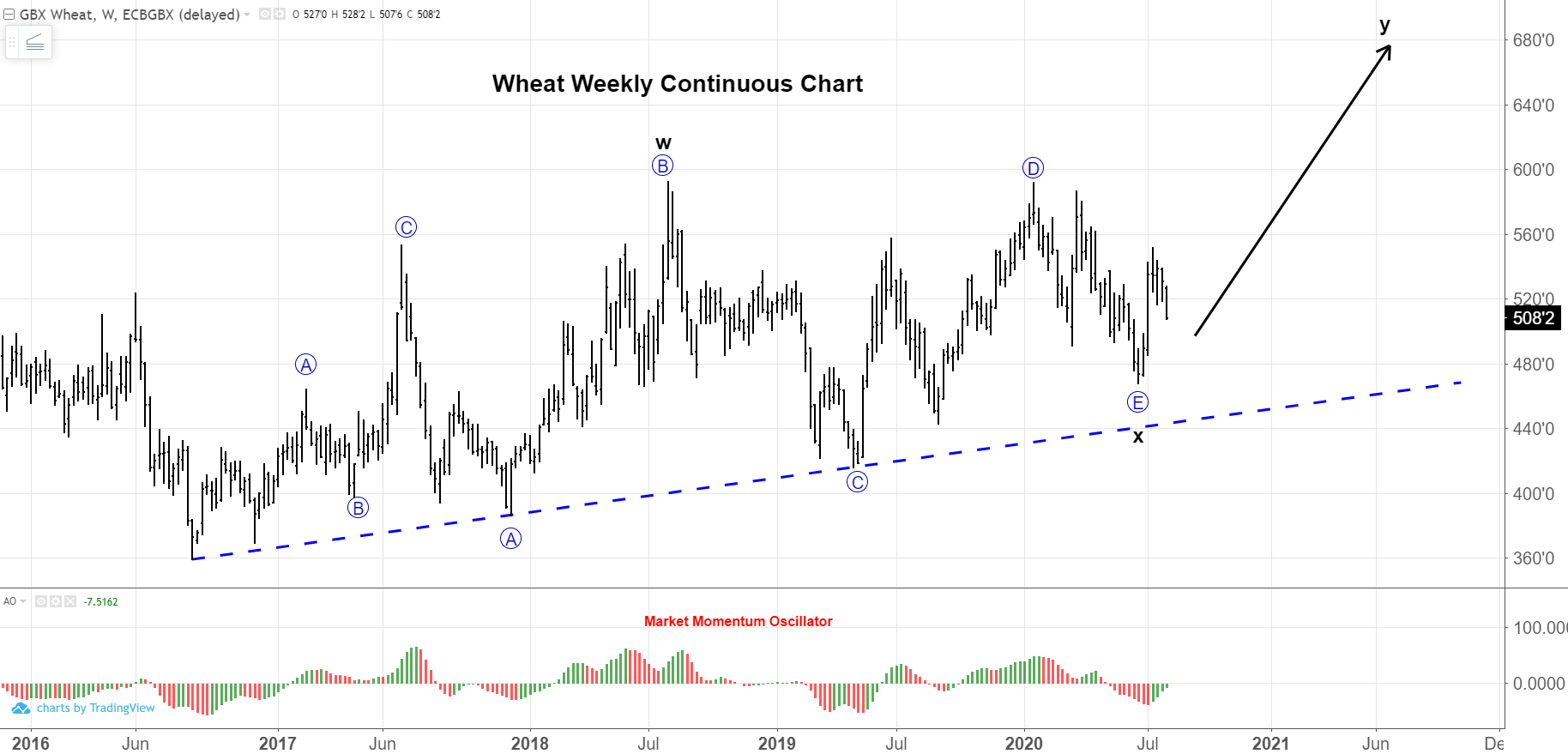Weekly Continuous Wheat Chart