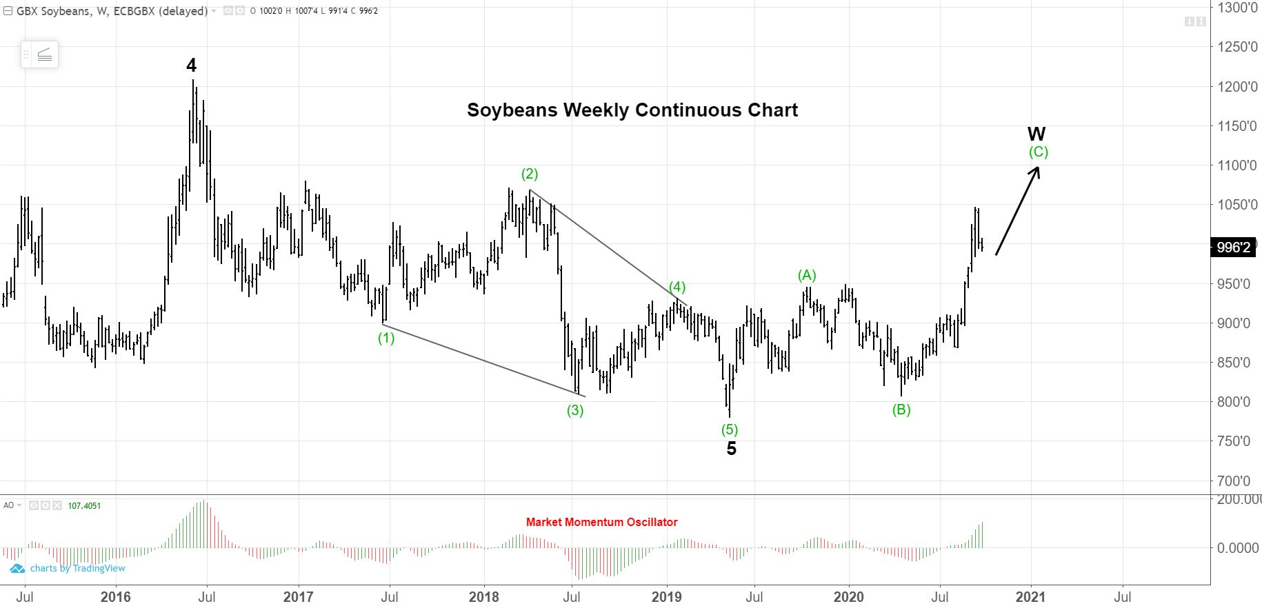 Soybeans weekly continuous chart