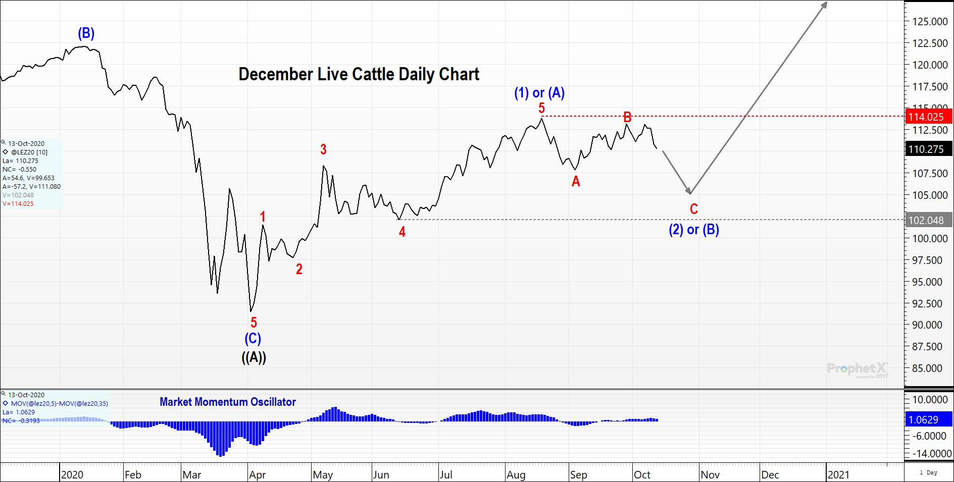 December Live Cattle Daily Chart