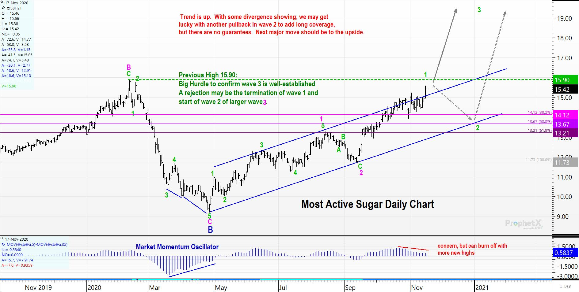 Most Active Sugar Futures Contract