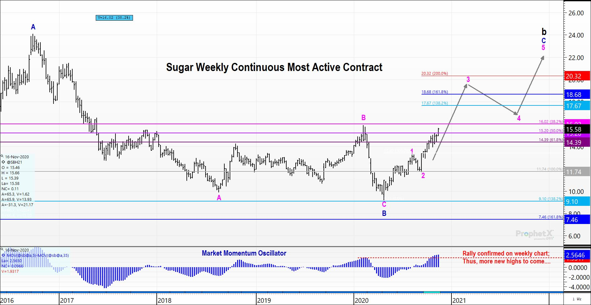 Weekly Continuous Sugar Futures Chart